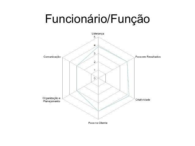 Funcionário/Função