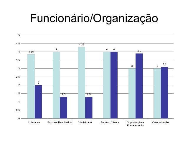 Funcionário/Organização