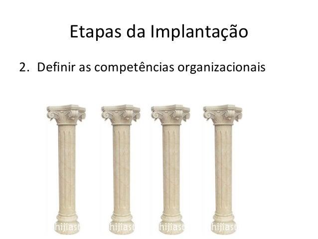 Etapas da Implantação 2. Definir as competências organizacionais