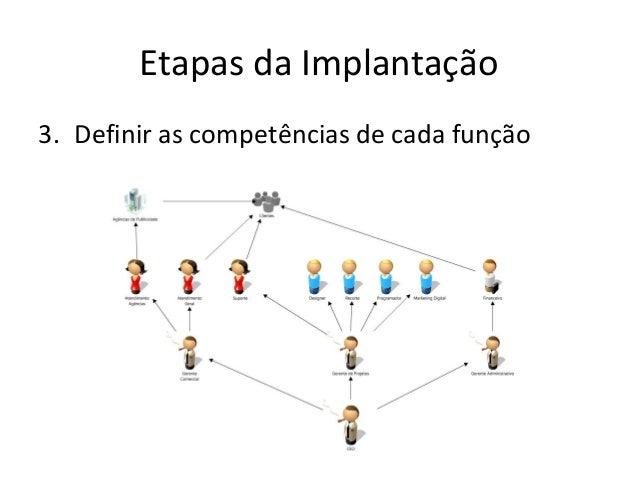 Etapas da Implantação 3. Definir as competências de cada função
