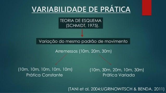 VARIABILIDADE DE PRÁTICA TEORIA DE ESQUEMA (SCHMIDT, 1975). A variação de parâmetros fortalece os esquemas, fazendo com qu...