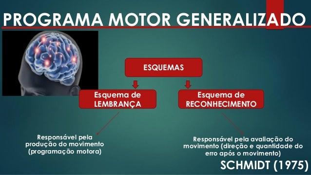 VARIABILIDADE DE PRÁTICA ALTA INTERFERÊNCIA CONTEXTUAL ALEATÓRIA RANDÔMICA (A,C, B) (C, A, B) (B, C, A) EFEITOS POSITIVOS ...