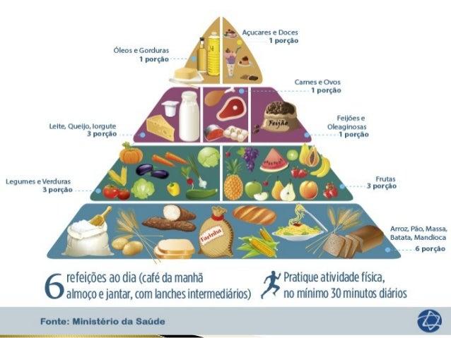 • Carboidratos  • Lipídeos  • Proteínas  • Sais minerais  • Vitaminas  • Água