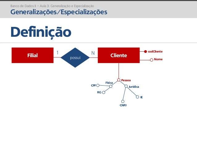 prof. Gustavo Zimmermann | contato@gust4vo.com Banco de Dados II – Aula 3: Generalização e Especialização Generalizações/E...
