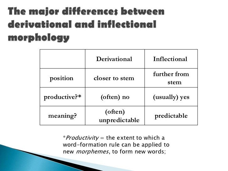 words and morphemes Morphology morphology is the study of word formation, of the structure of words some observations about words and their structure: 1 is a long word but a single morpheme, -y (as in dreamy) is also a single morpheme 2.