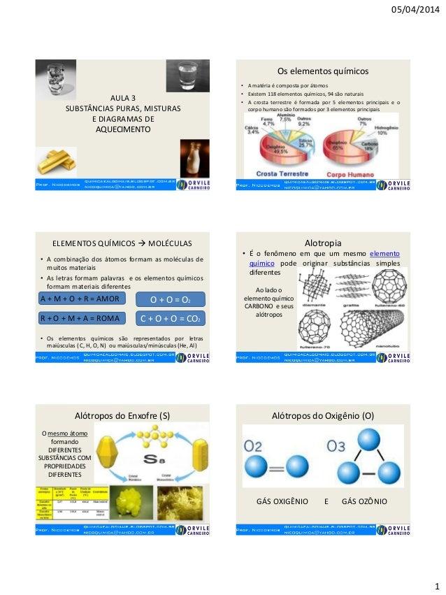 05/04/2014 1 Prof. Nicodemos quimicaealgomais.blogspot.com.br nicoquimica@yahoo.com.br AULA 3 SUBSTÂNCIAS PURAS, MISTURAS ...