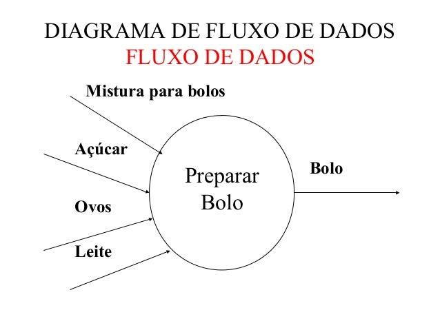 Dfd Diagrama De Fluxo De Dados Pdf