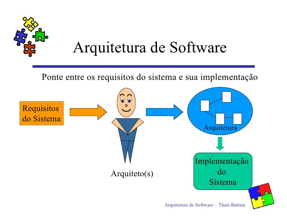 Arquitetura de Software      Ponte entre os requisitos do sistema e sua implementação   Requisitos do Sistema             ...
