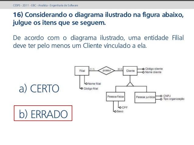 prof. Gustavo Zimmermann | contato@gust4vo.com CESPE - 2011 - EBC - Analista - Engenharia de Software 16) Considerando o d...
