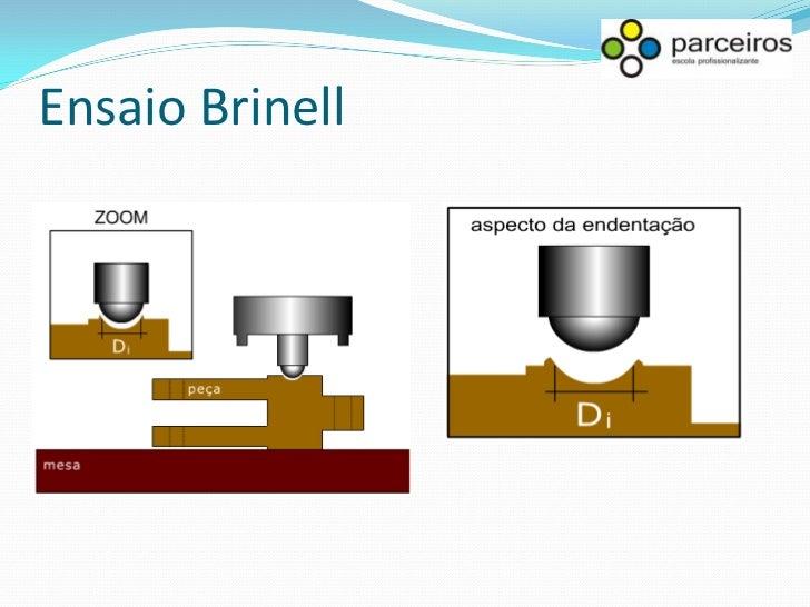 Ensaio Brinell É prática usual (ASTM E10-93) utilizar as denotações HB – no caso de esfera de aço e HBw – no caso de carbo...