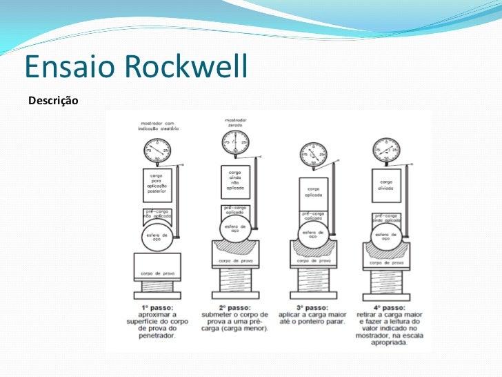 Ensaio Rockwell A seguir a representação esquemática da profundidade produzida por um penetrador cônico de diamante.