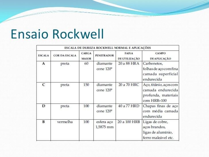Ensaio Rockwell Vantagens do método Rockwell em relação ao Brinell Rapidez na execução; Maior exatidão e isenção de erros ...