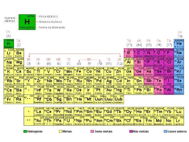 Elementos Qu 237 Micos Tabela Peri 243 Dica E Propriedades