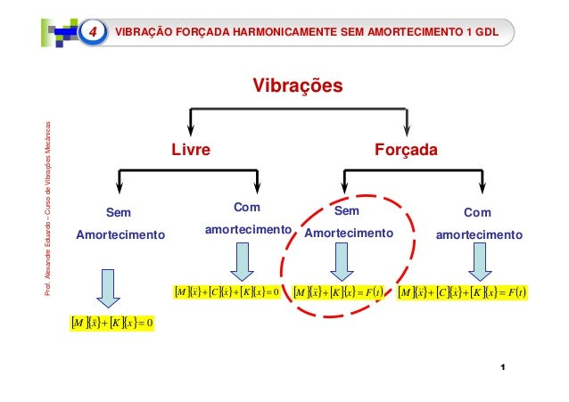 1  Prof. Alexandre Eduardo – Curso de Vibrações Mecânicas  4 VIBRAÇÃO FORÇADA HARMONICAMENTE SEM AMORTECIMENTO 1 GDL  Vibr...