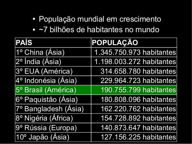● População mundial em crescimento  ● ~7 bilhões de habitantes no mundo  PAÍS POPULAÇÃO  1º China (Ásia) 1.345.750.973 hab...