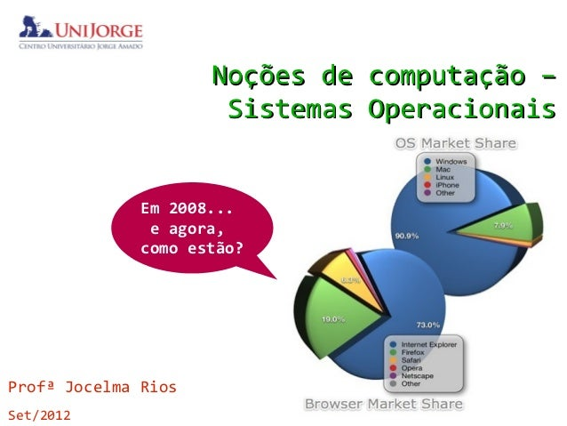 Noções de computação –                      Sistemas Operacionais              Em 2008...               e agora,          ...