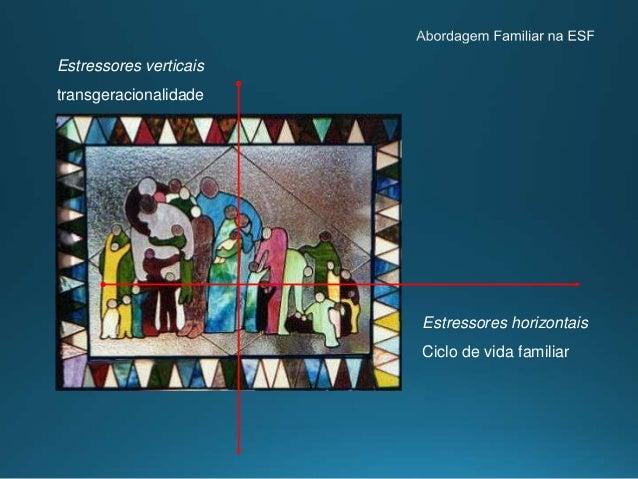 EVENTOS NORMAIS FASES DO CICLO FAMILIAR Casamento Nascimento do primeiro filho Nascimento do último filho Filhos em idade ...