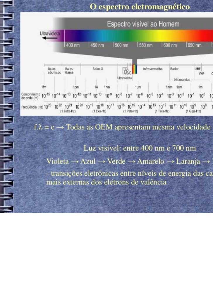 O espectro eletromagnéticof.λ = c → Todas as OEM apresentam mesma velocidade de propagação!               Luz visível: ent...