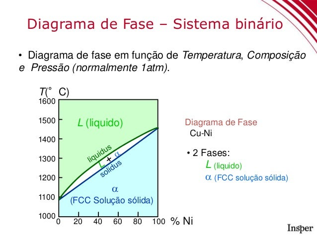 Aula 9 diagramas de fase 14 04 diagrama de ccuart Image collections