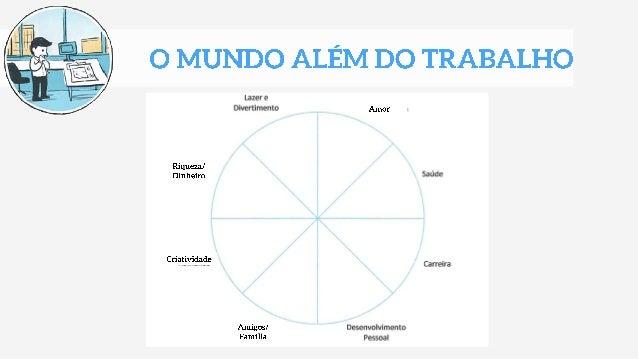 Business Model You - Modelo de negócio pessoal