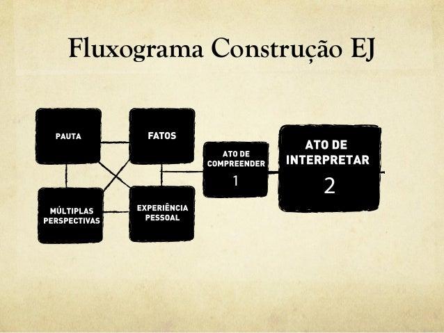 Fluxograma Construção EJ
