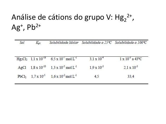 Aula cations e anions via umida