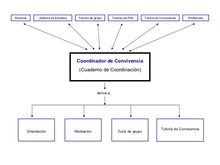 Alumnos Jefatura de Estudios Tutores de grupo Tutores de PAC Tutoría de Convivencia Profesores Coordinador de Convivencia ...