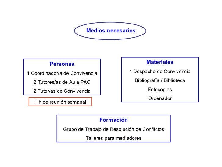 Medios necesarios Personas 1 Coordinador/a de Convivencia 2 Tutores/as de Aula PAC 2 Tutor/as de Convivencia 1 h de reunió...