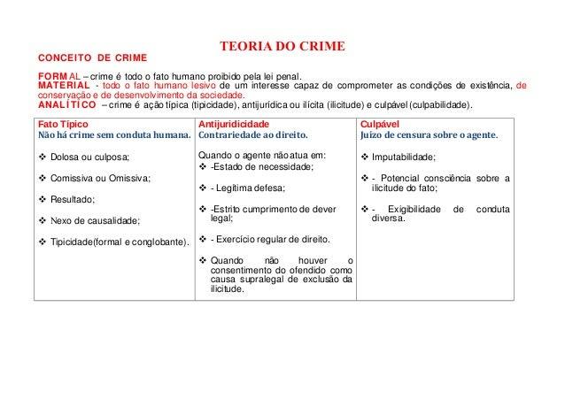 TEORIA DO CRIME CONCEITO DE CRIME FORM AL – crime é todo o fato humano proibido pela lei penal. MATERIAL - todo o fato hum...