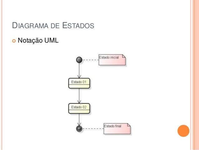 DIAGRAMA DE ESTADOS Notação UML