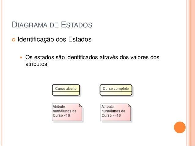 DIAGRAMA DE ESTADOS Identificação dos Estados Os estados são identificados através dos valores dosatributos;
