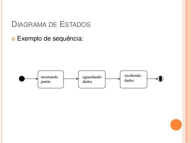 DIAGRAMA DE ESTADOS Exemplo de sequência: