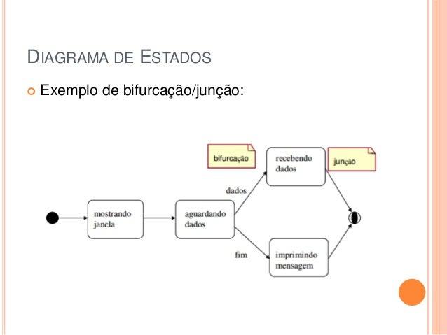DIAGRAMA DE ESTADOS Exemplo de bifurcação/junção: