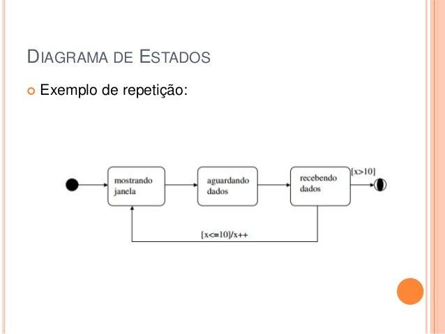 DIAGRAMA DE ESTADOS Exemplo de repetição: