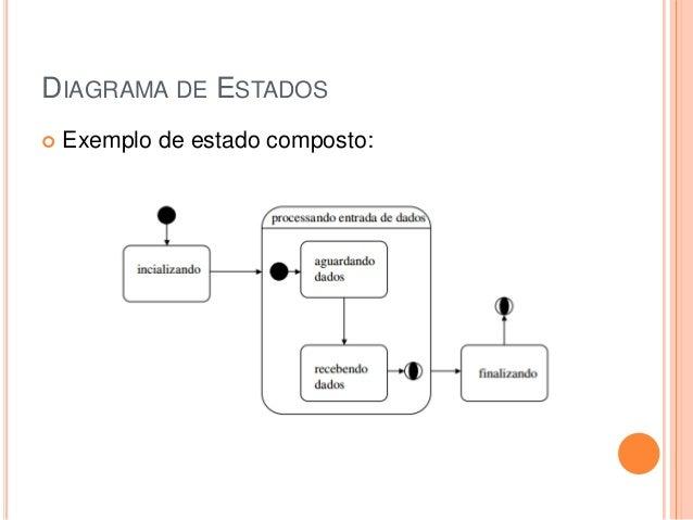 DIAGRAMA DE ESTADOS Exemplo de estado composto: