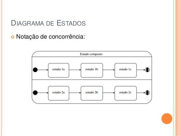 DIAGRAMA DE ESTADOS Notação de concorrência: