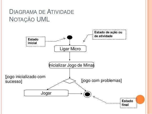 DIAGRAMA DE ATIVIDADENOTAÇÃO UMLLigar MicroInicializar Jogo de MinasJogar[jogo inicializado comsucesso] [jogo com problema...