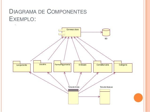DIAGRAMA DE COMPONENTESEXEMPLO:Tela de AcessoTela de InícioConexao.classBDLançamento Entidade ContaBancáriaFormaPagamentoU...