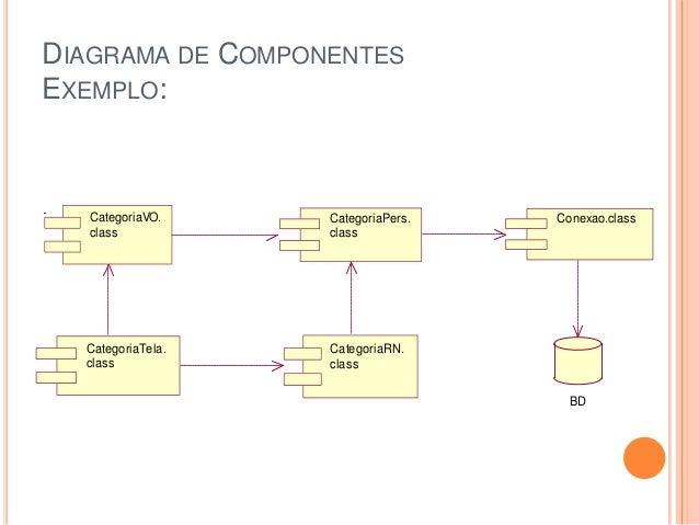 DIAGRAMA DE COMPONENTESEXEMPLO:CategoriaTela.classCategoriaRN.classCategoriaVO.classCategoriaPers.classConexao.classBD