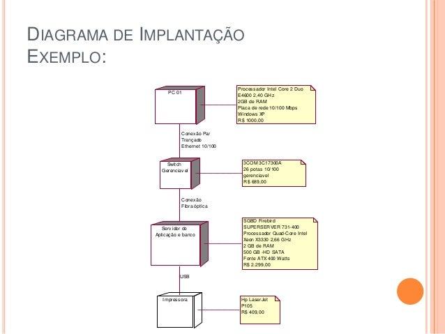 DIAGRAMA DE IMPLANTAÇÃOEXEMPLO:PC 01Processador Intel Core 2 DuoE4600 2,40 GHz2GB de RAMPlaca de rede 10/100 MbpsWindows X...
