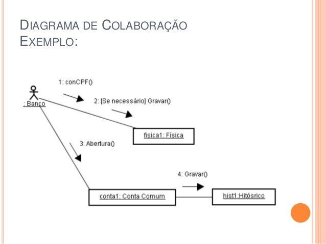 DIAGRAMA DE COLABORAÇÃOEXEMPLO: