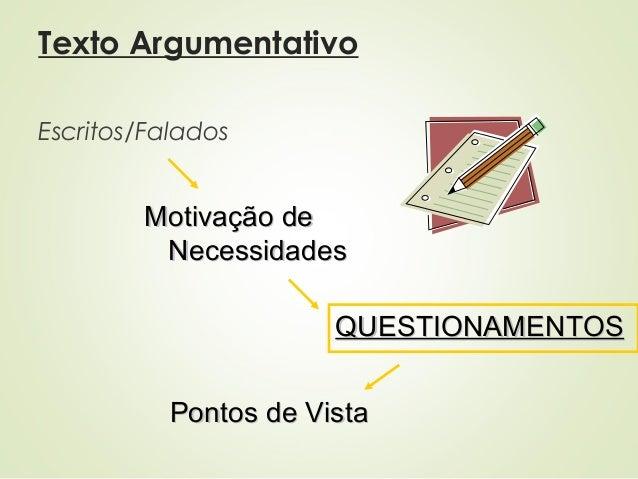 Texto Argumentativo Escritos/Falados Motivação deMotivação de NecessidadesNecessidades QUESTIONAMENTOSQUESTIONAMENTOS Pont...