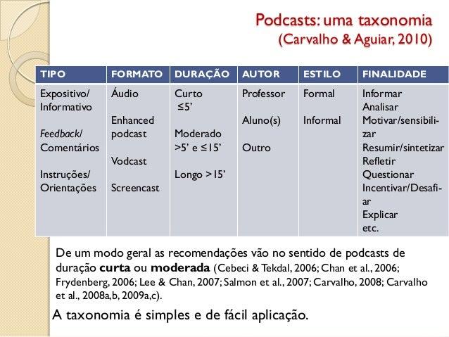 Podcasts: uma taxonomia (Carvalho & Aguiar, 2010) TIPO FORMATO DURAÇÃO AUTOR ESTILO FINALIDADE Expositivo/ Informativo Fee...