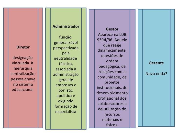 A organização Escola Slide 3