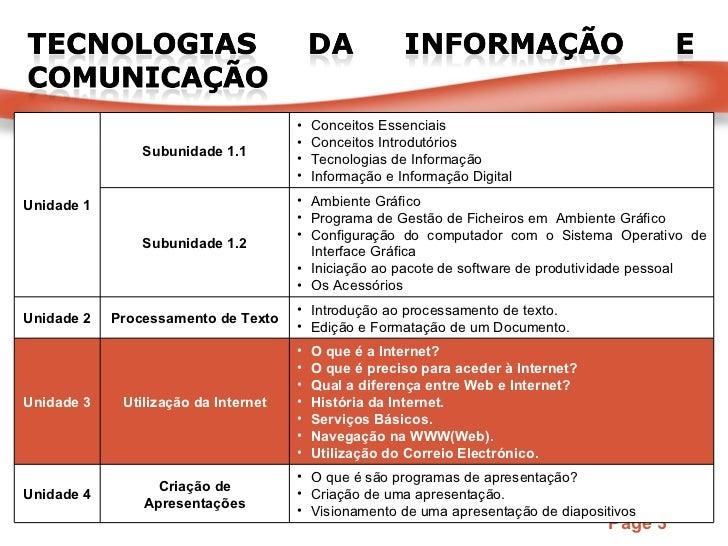 Unidade 1 Subunidade 1.1 <ul><li>Conceitos Essenciais </li></ul><ul><li>Conceitos Introdutórios </li></ul><ul><li>Tecnolog...