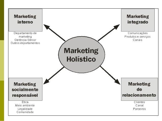 Tarefa básica do Marketing: administrar a demanda