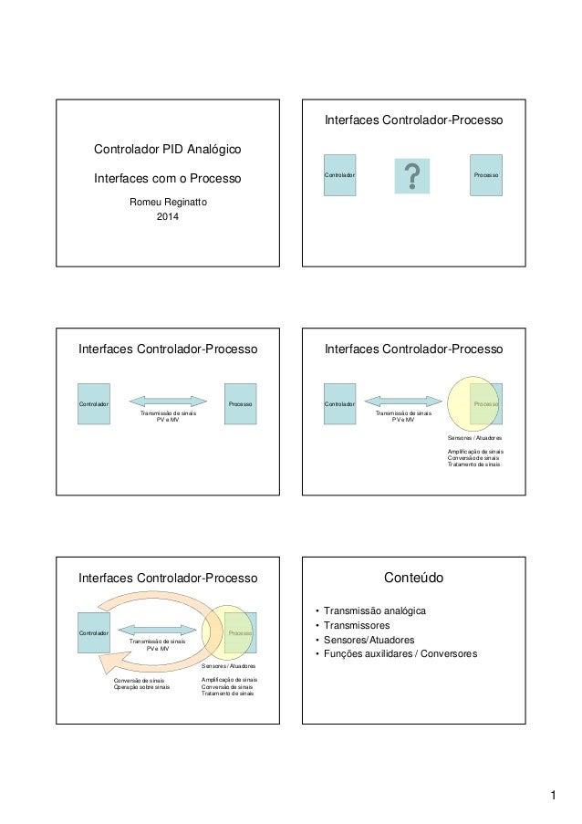 1 Controlador PID Analógico Interfaces com o Processo Romeu Reginatto 2014 Interfaces Controlador-Processo Controlador Pro...