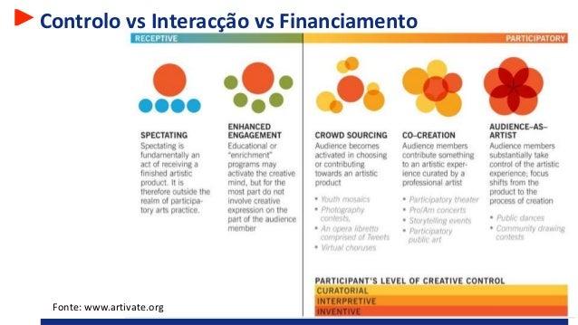 Controlo vs Interacção vs Financiamento Fonte: www.artivate.org
