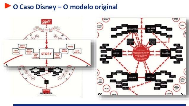 O Caso Disney – O modelo original Organização focada na produção de filmes Modelo não-tradicional, criativo, em colmeia To...