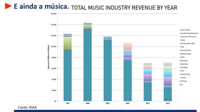 E ainda a música. Fonte: RIAA